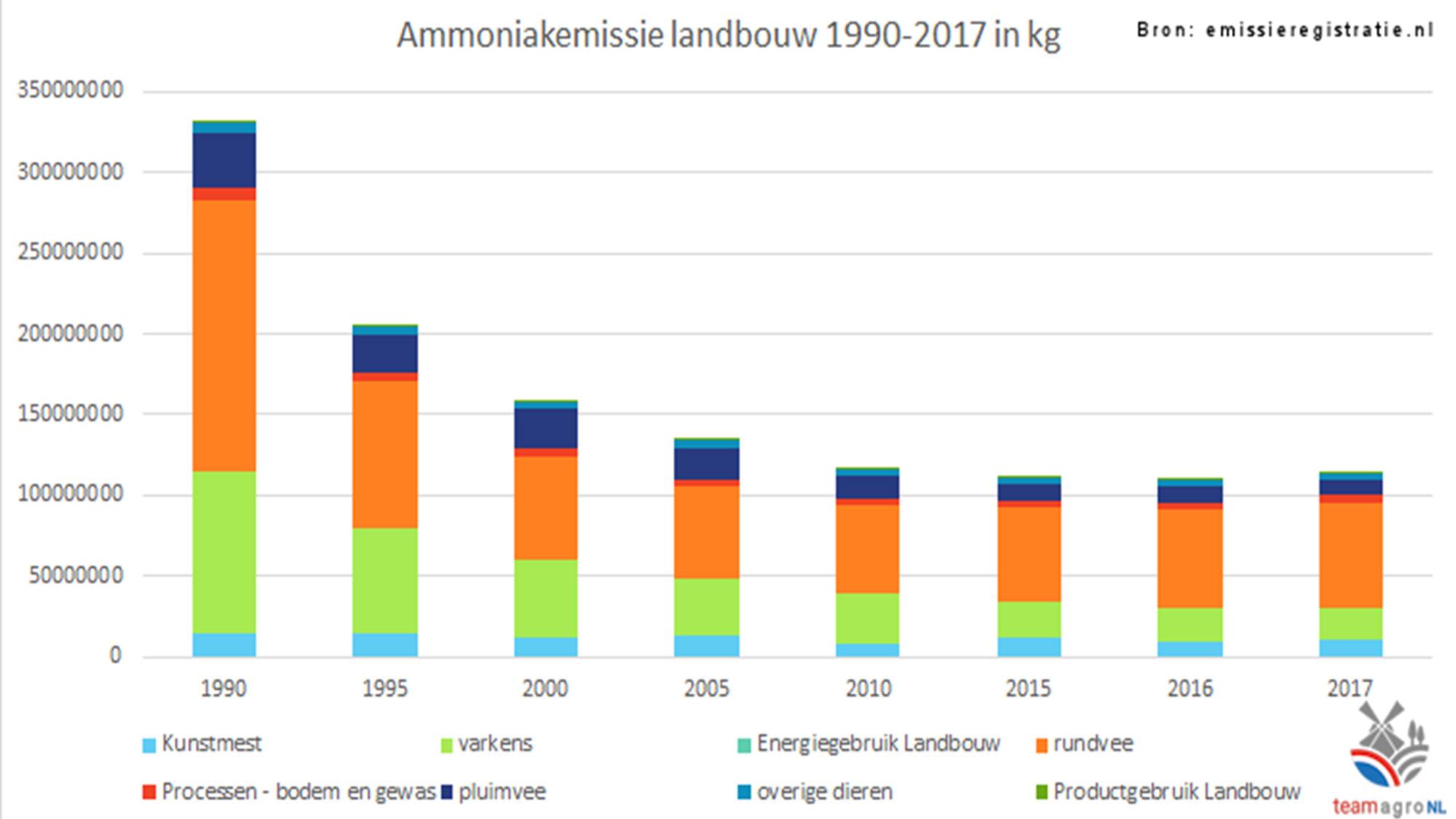gvanbeekenzn_topfloors_home_ammoniak